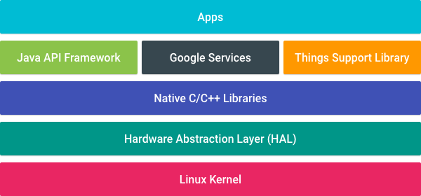 Android Things - LeMaRiva|tech