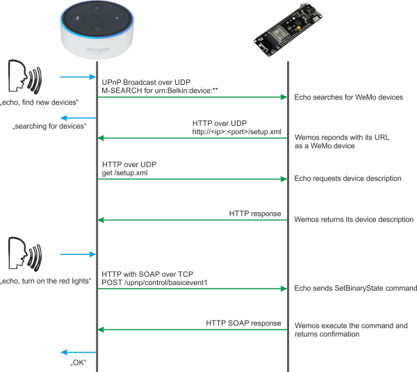Amazon Echo - MicroPython