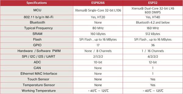 ESP8266 vs. ESP32