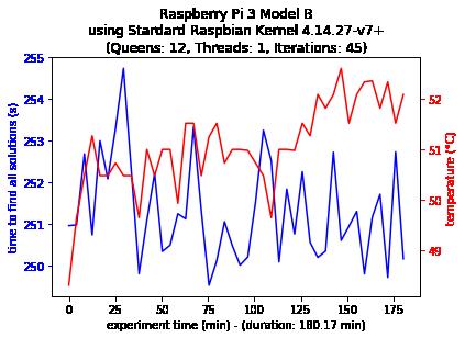 Model B Single-thread Configuration