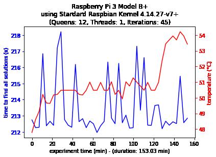 Model B+ Single-thread Configuration