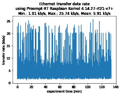 Transfer rate - Preempt-RT Raspbian Kernel
