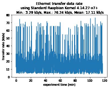 Transfer rate - Standard Raspbian Kernel