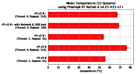 Mean temperature - Preempt-RT Raspbian Kernel