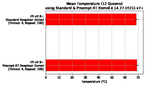 Mean temperature - Standard vs Preempt-RT Raspbian Kernel