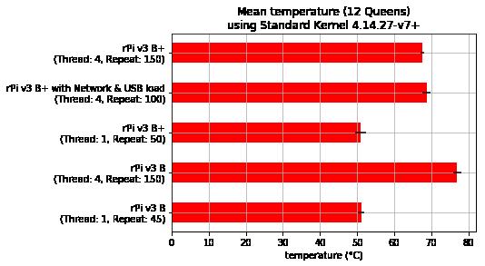 Mean temperature - Standard Raspbian Kernel