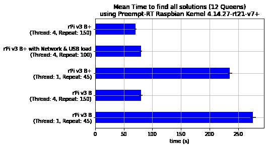 Mean Time all Solutions - Preempt-RT Raspbian Kernel