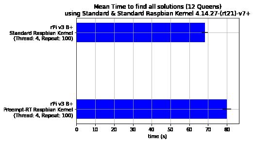 Mean Time all Solutions - Standard vs Preempt-RT Raspbian Kernel