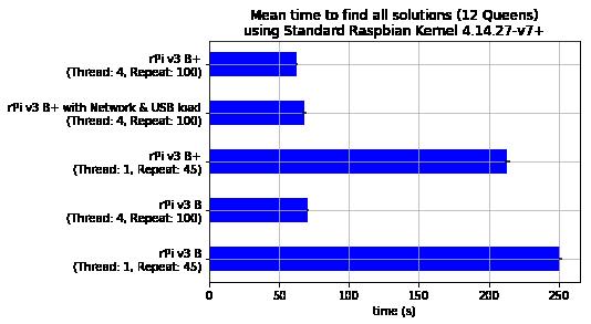 Mean Time all Solutions - Standard Raspbian Kernel