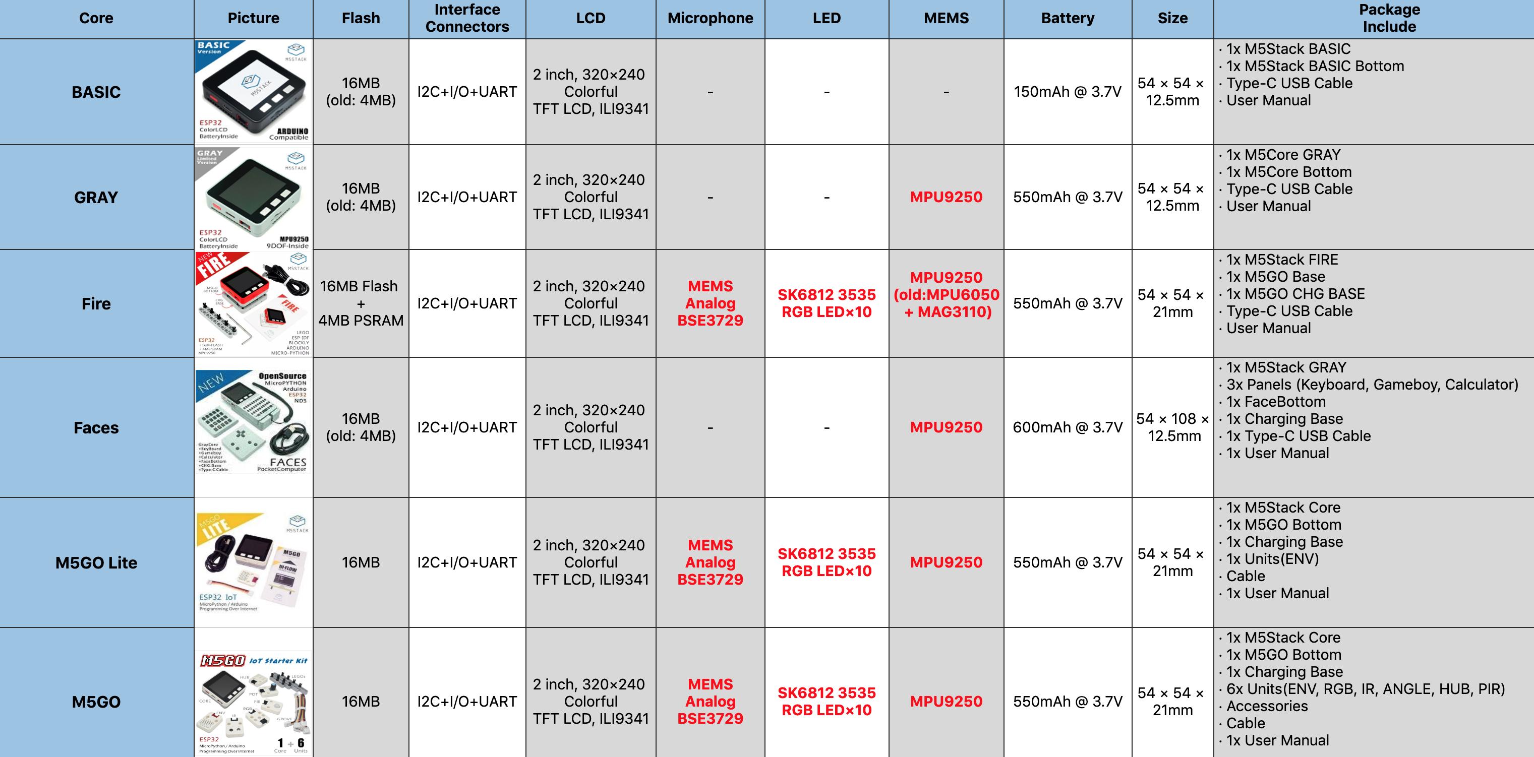 M5Stack core comparison