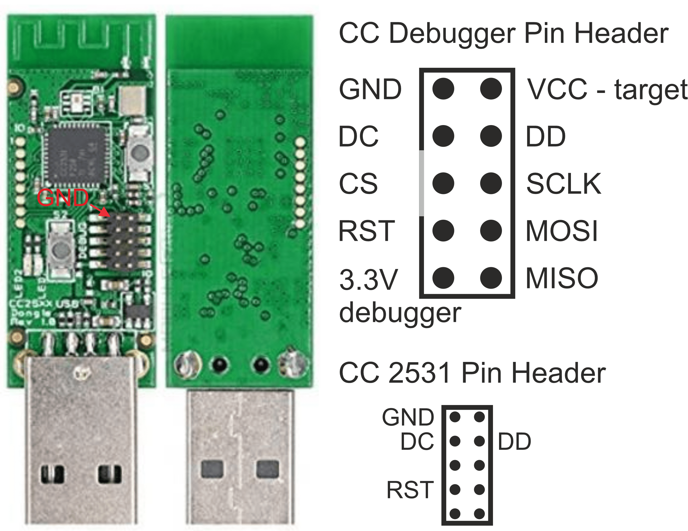 CC2531 PINs