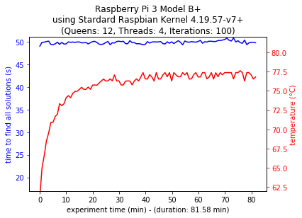 Multi-thread Configuration 3B+