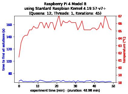 Single-thread Configuration 4B
