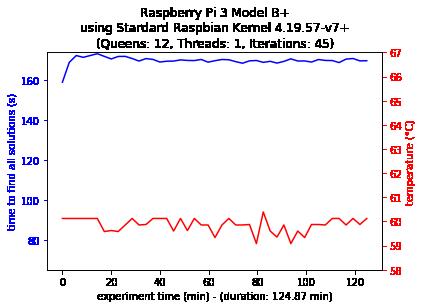 Single-thread Configuration 3B+