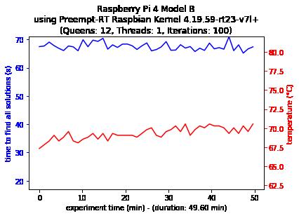 Single-thread Configuration 4B Preempt-RT Kernel