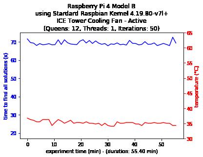Single-thread Configuration 4B Standard Kernel